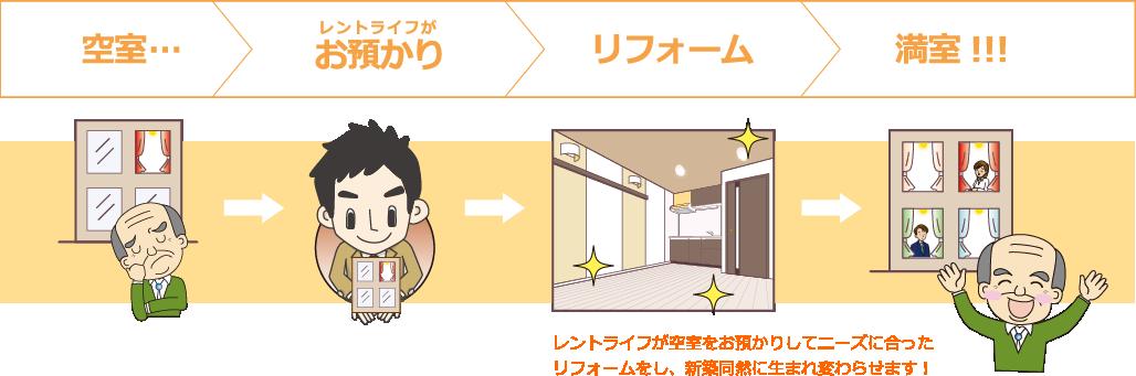 お部屋預かり0円リフォームの仕組み