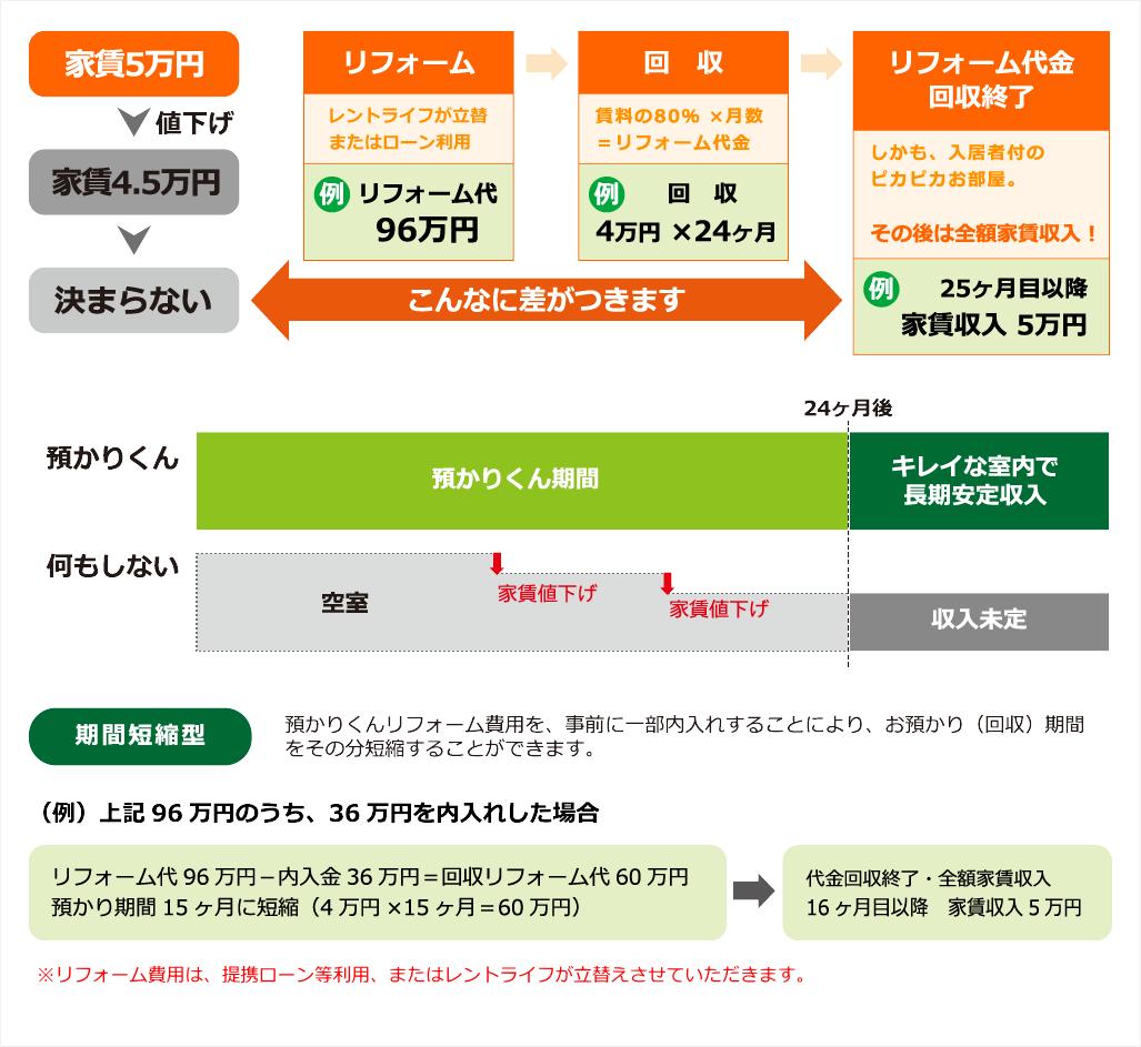 お部屋預かり0円リフォーム(預かりくん)の仕組み